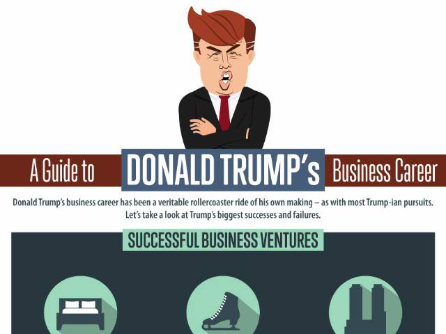 A Guide to Donald Trump's Business Career
